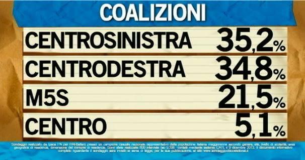 coalizioni
