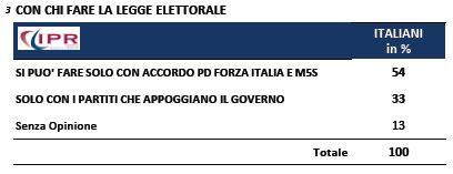 sondaggio-ipr-tg3-legge-elettorale