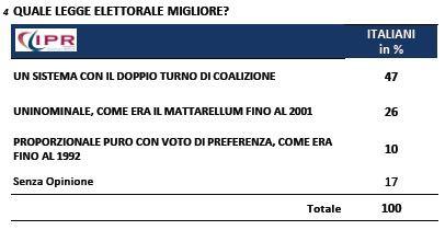 sondaggio-ipr-tg3-quale-legge-elettorale