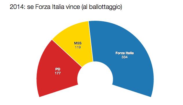 legge elettorale italicum forza italia