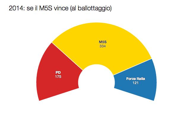 legge elettorale italicum m5s