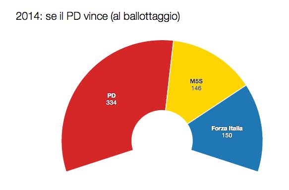 legge elettorale italicum pd