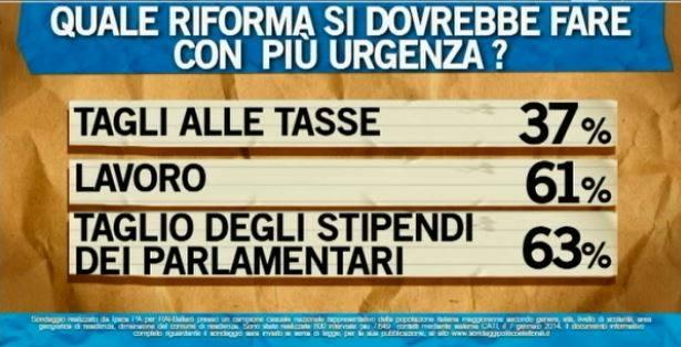 sondaggio-riforme2