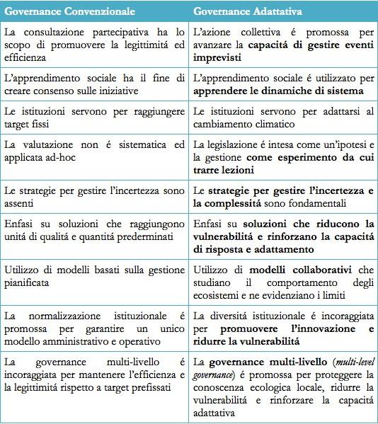 governance-adattativa