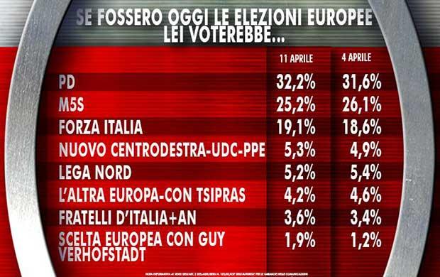 Sondaggi-elettorali-11-aprile-2014