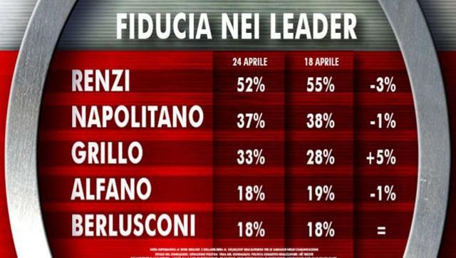 Ultimi-sondaggi-elezioni-europee-2014--cala-il-PD,-balzo-Movimento-5-S