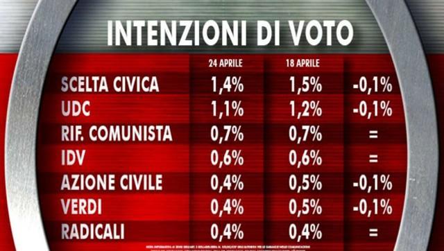 Ultimi-sondaggi-elezioni-europee-2014--cala-il-PD,-balzo-Movimento-5-Stelle-1