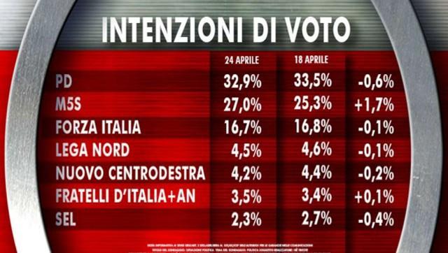 Ultimi-sondaggi-elezioni-europee-2014--cala-il-PD,-balzo-Movimento-5-Stelle-2