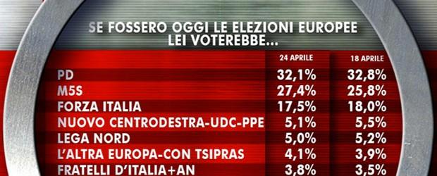 Ultimi-sondaggi-elezioni-europee-2014--cala-il-PD,-balzo-Movimento-5-Stelle