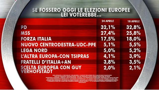 Ultimi-sondaggi-elezioni-europee-2014