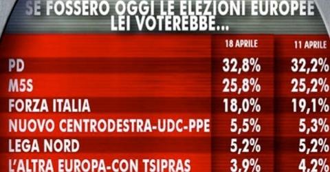 sondaggi-elettorali-18 aprile slider