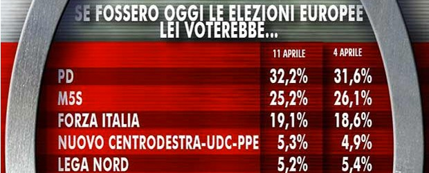 sondaggi-elettorali-2014