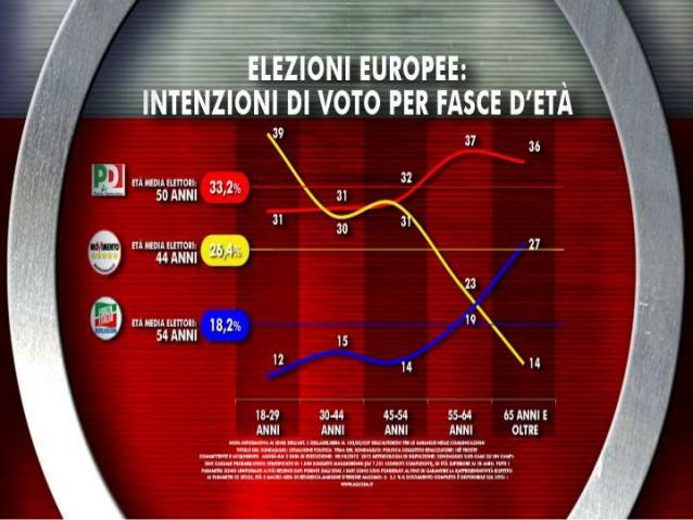 Pd, M5S, Forza Italia:tracciamo i profili dell'elettore