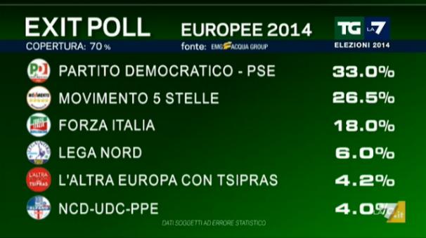 Risultati Elezioni Europee 2014: la diretta minuto per minuto