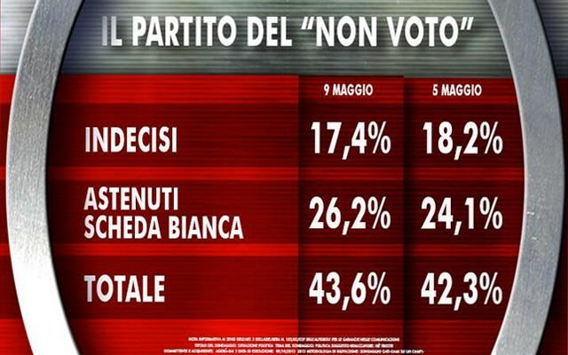 Ultimi-sondaggi-elezioni-25-maggio-2014