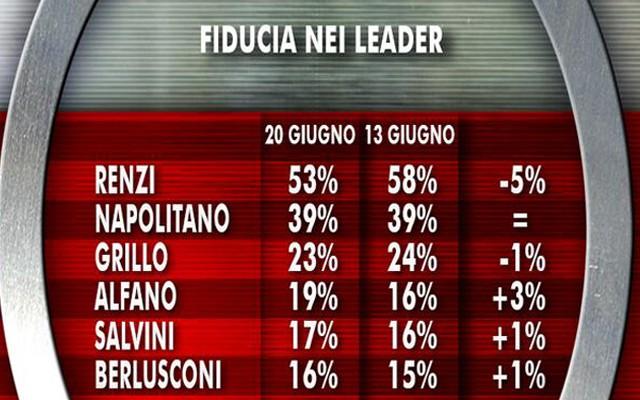 Ultimi sondaggi: cala la fiducia in Renzi, sale Alfano