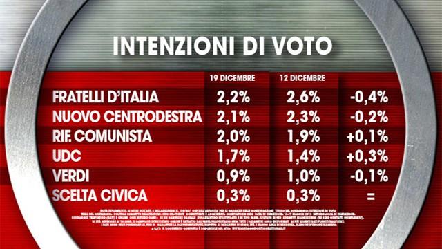 Lega Nord al 12,1%, Forza Italia al 13,9%: sondaggi politici della settimana