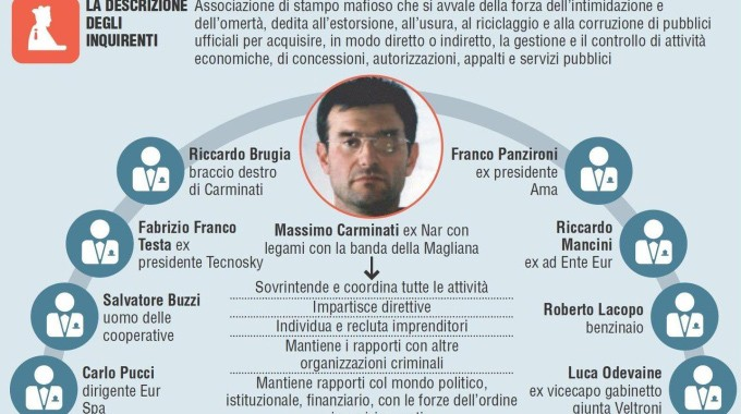 Mafia, estrema destra e appalti: i soldi sulla pelle dei più deboli