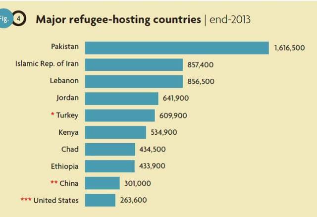 Quanti sono i rifugiati in italia e in europa for Quanti sono i senatori in italia