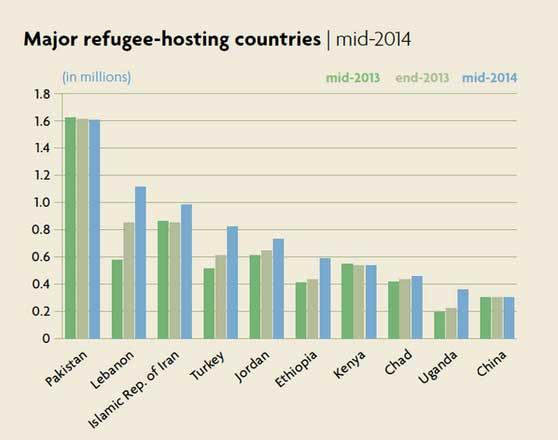 @UNHCR