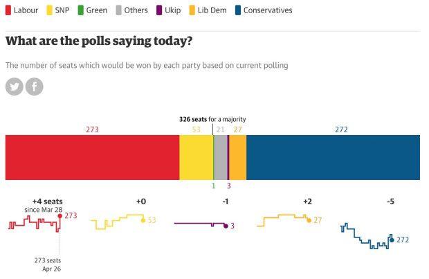 Sondaggi elezioni Gran Bretagna 2015