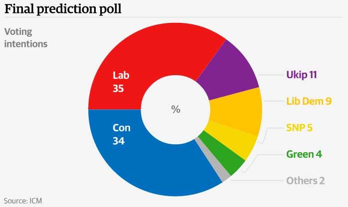 Ultimissimi sondaggi elezioni Gran Bretagna 2015