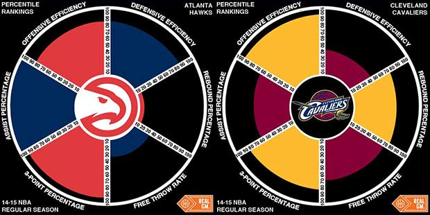 Nba Playoffs Preview - Finale Eastern Conference 2015