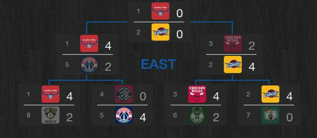 finale eastern conference 2015