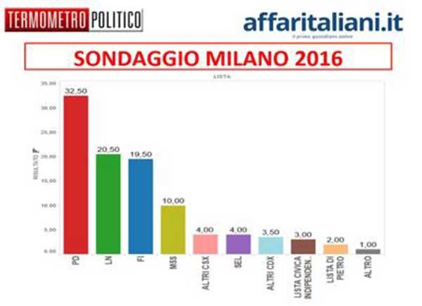 Sondaggi elezioni comunali Milano 2016