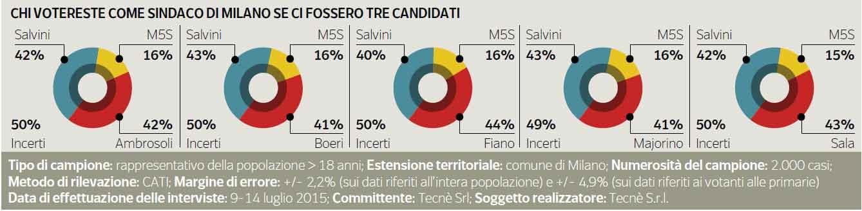 Sondaggi elezioni comunali Milano 2016: i possibili candidati