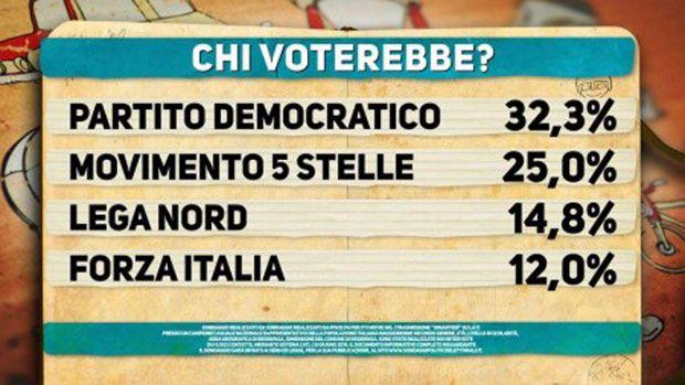 ultimi sondaggi politici della settimana