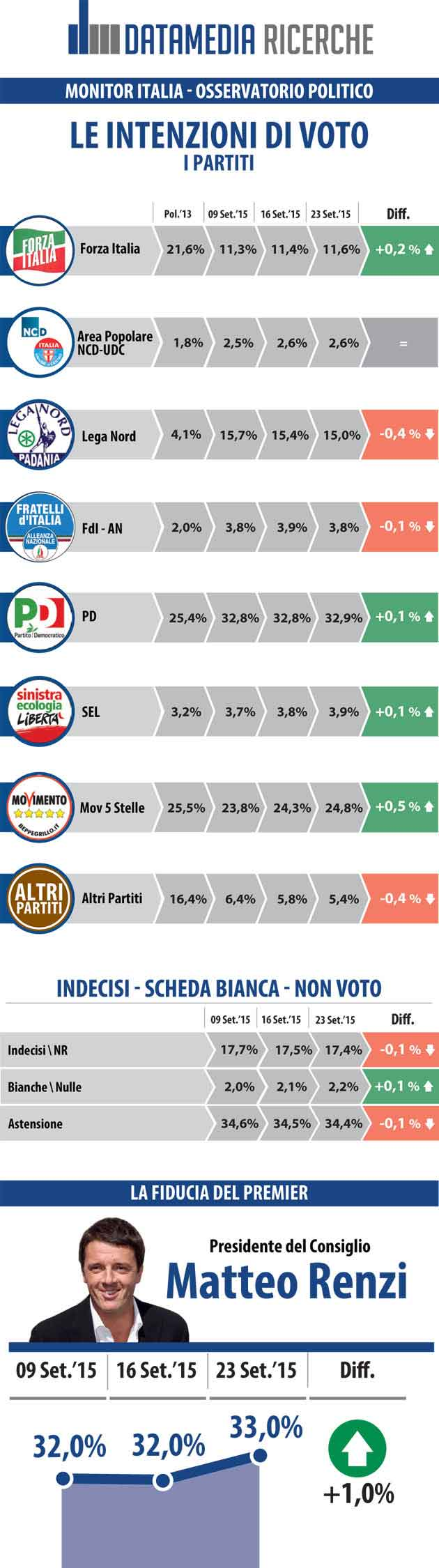 sondaggi politici italiani settembre 2015