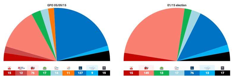 sondaggi elezioni grecia 2015