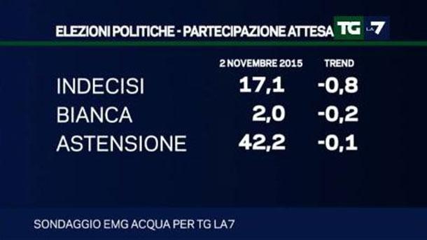 sondaggi politici novembre 2015: i dati sull'astensione