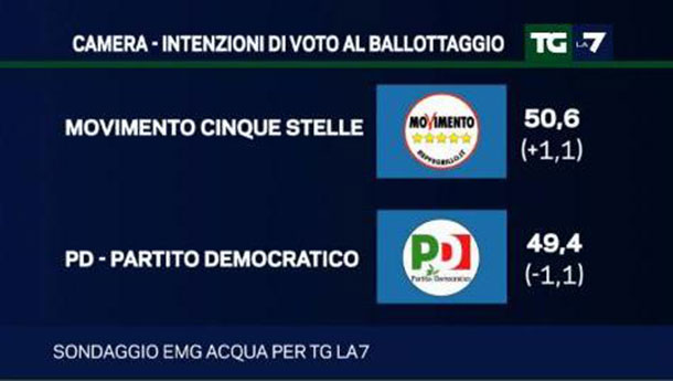 sondaggi politici novembre 2015: il ballottaggio tra Pd e 5 Stelle