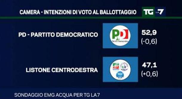 sondaggi politici novembre 2015: ballottaggio centrosinistra-centrodestra