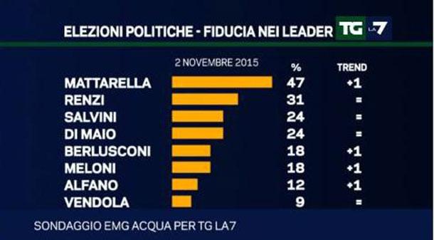 sondaggi novembre 2015: la fiducia nei politici