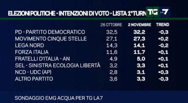 sondaggi politici novembre 2015