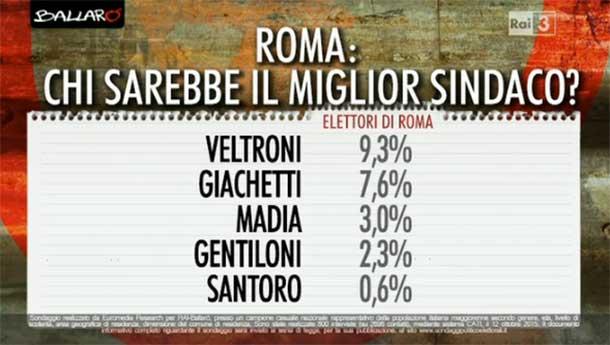 Sondaggi elezioni comunali Roma
