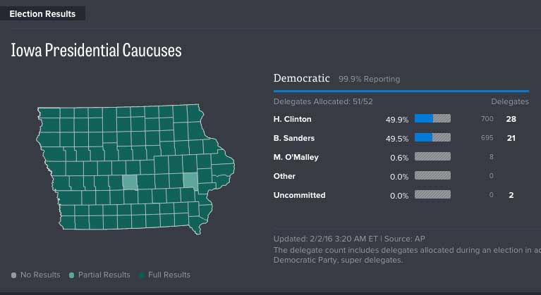 Primarie democratiche usa 2016 iowa: la Clinton di misura su Bernie Sanders