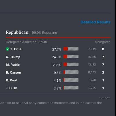 Primarie repubblicane Iowa: vince Ted Cruz