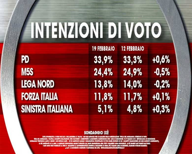 sondaggi politici febbraio 2016