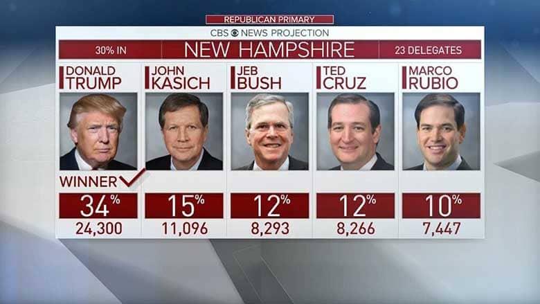 primarie repubblicane 2016