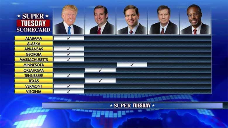 Trump vince il Super Tuesday, portandosi a casa sette stati su undici