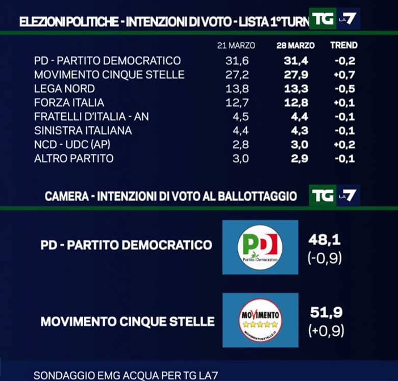 sondaggi politici 2016