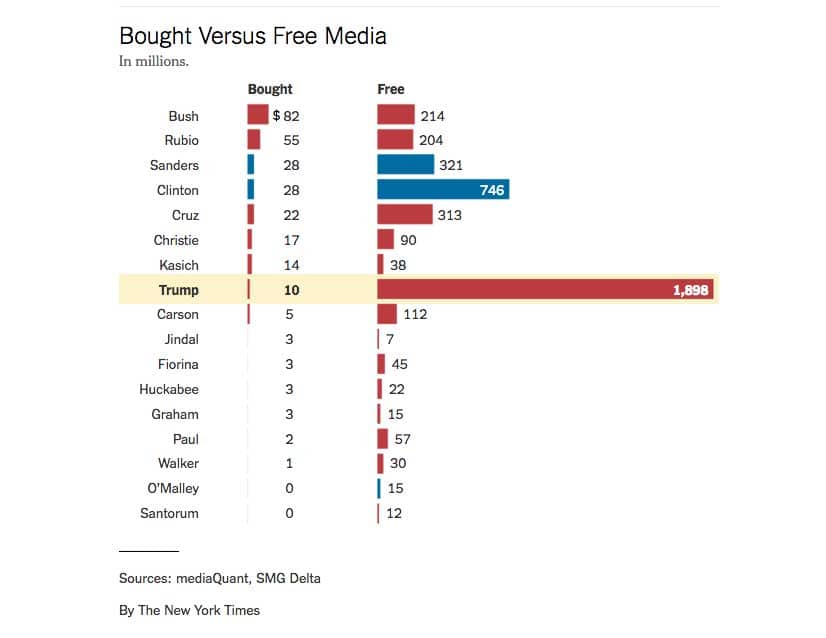 free-media-time-donald-trump