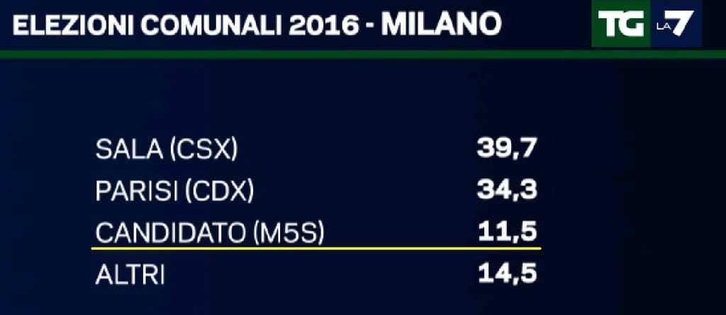 candidati sindaco Milano 2016