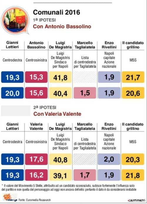 Sondaggi elezioni comunali Napoli 2016: in testa De Magistris, segue il Movimento 5 Stelle