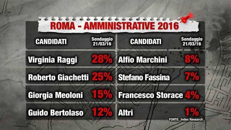 sondaggi elezioni comunali roma 2016