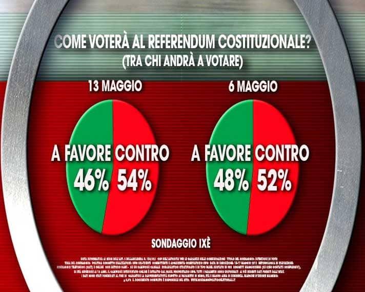 sondaggi nazionali referendum costituzionale